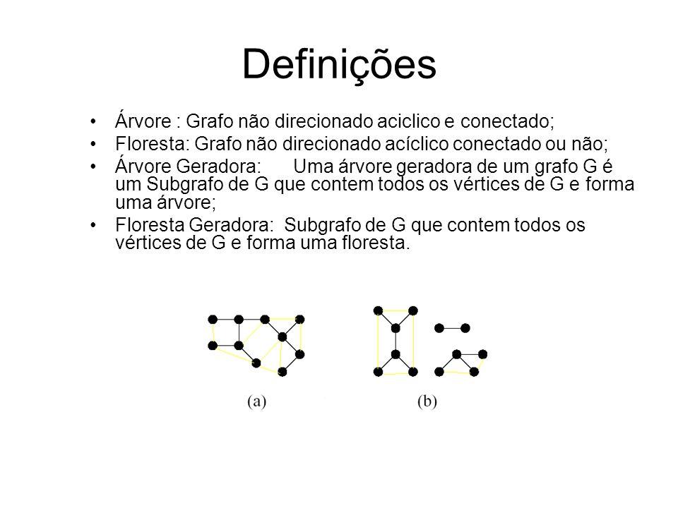 Definições Árvore : Grafo não direcionado aciclico e conectado;