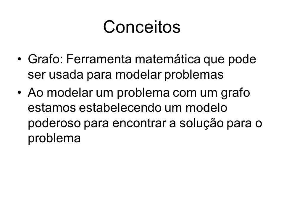 Conceitos Grafo: Ferramenta matemática que pode ser usada para modelar problemas.