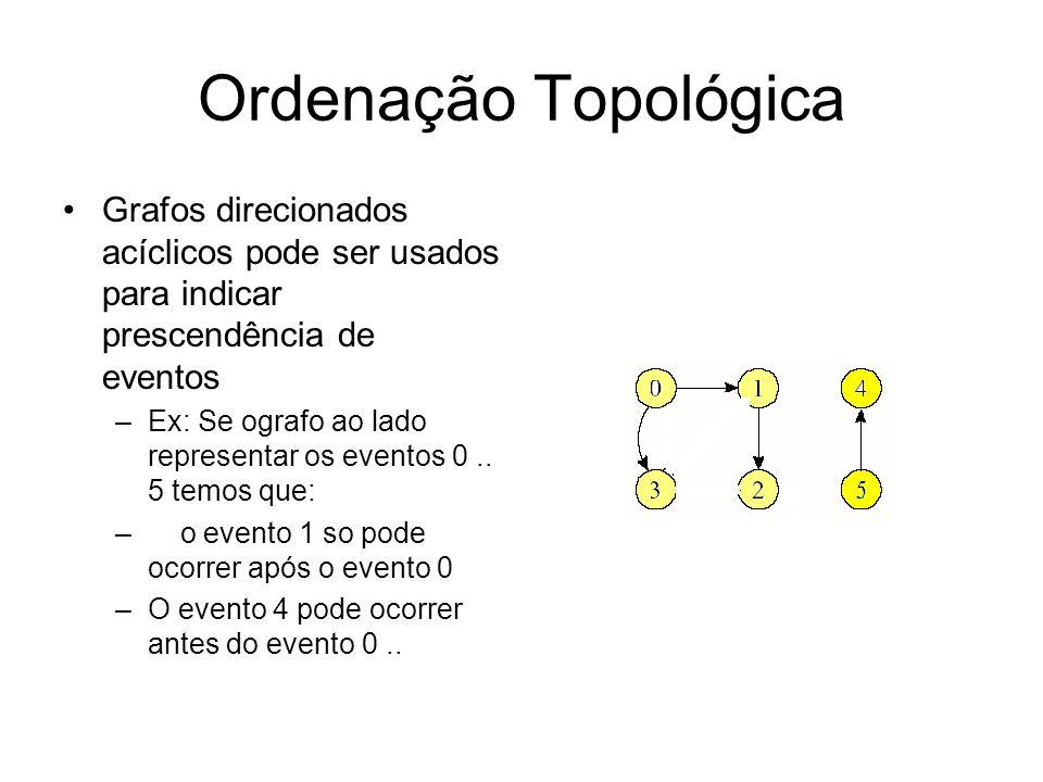 Ordenação Topológica Grafos direcionados acíclicos pode ser usados para indicar prescendência de eventos.