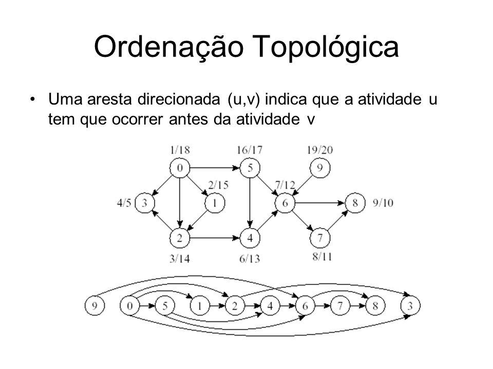 Ordenação Topológica Uma aresta direcionada (u,v) indica que a atividade u tem que ocorrer antes da atividade v.