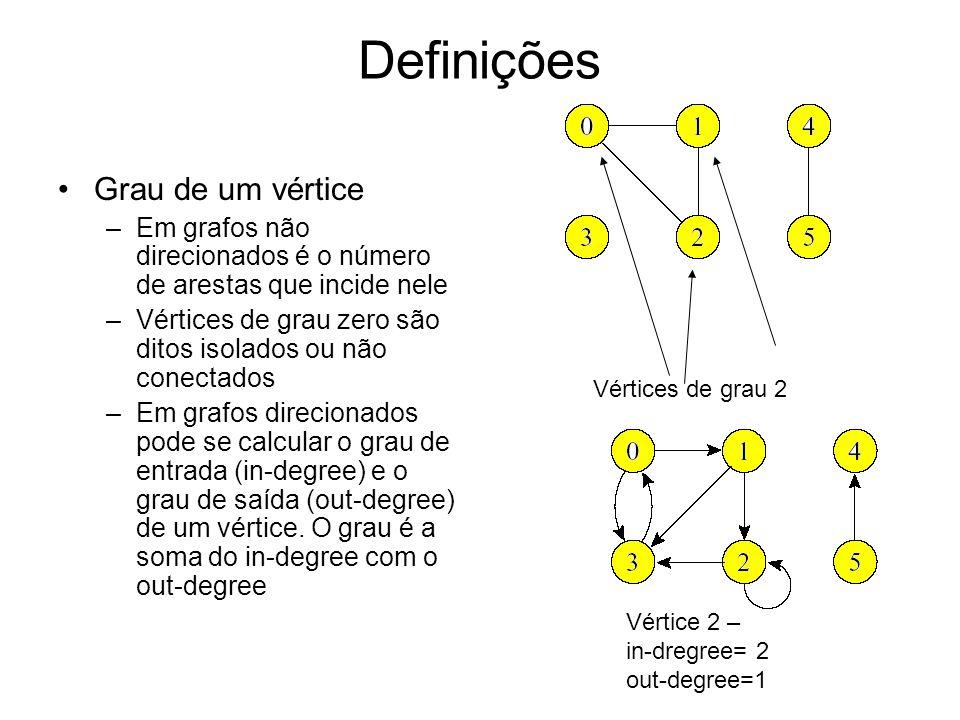 Definições Grau de um vértice