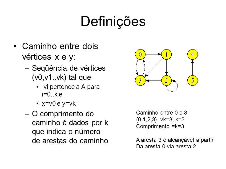 Definições Caminho entre dois vértices x e y: