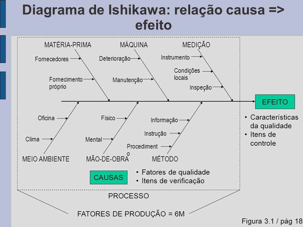 Diagrama de Ishikawa: relação causa => efeito