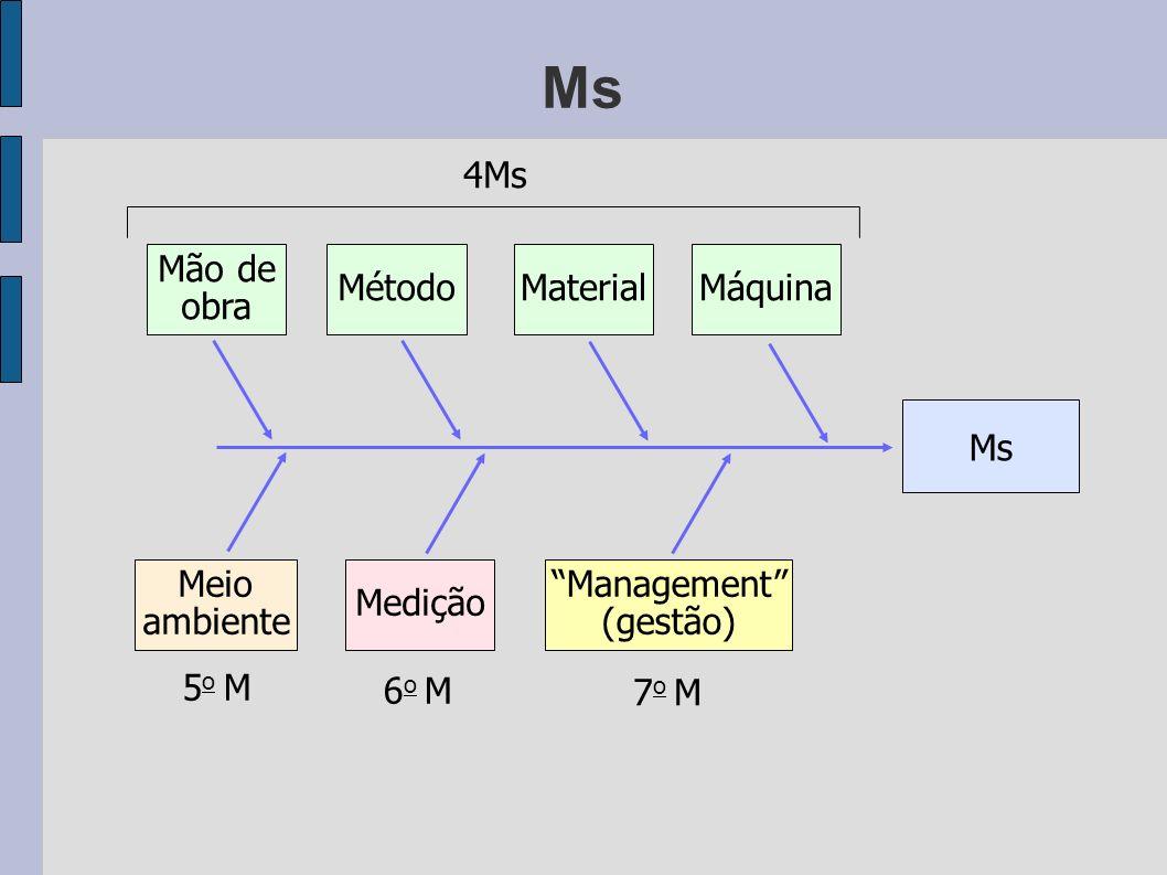 Management (gestão)