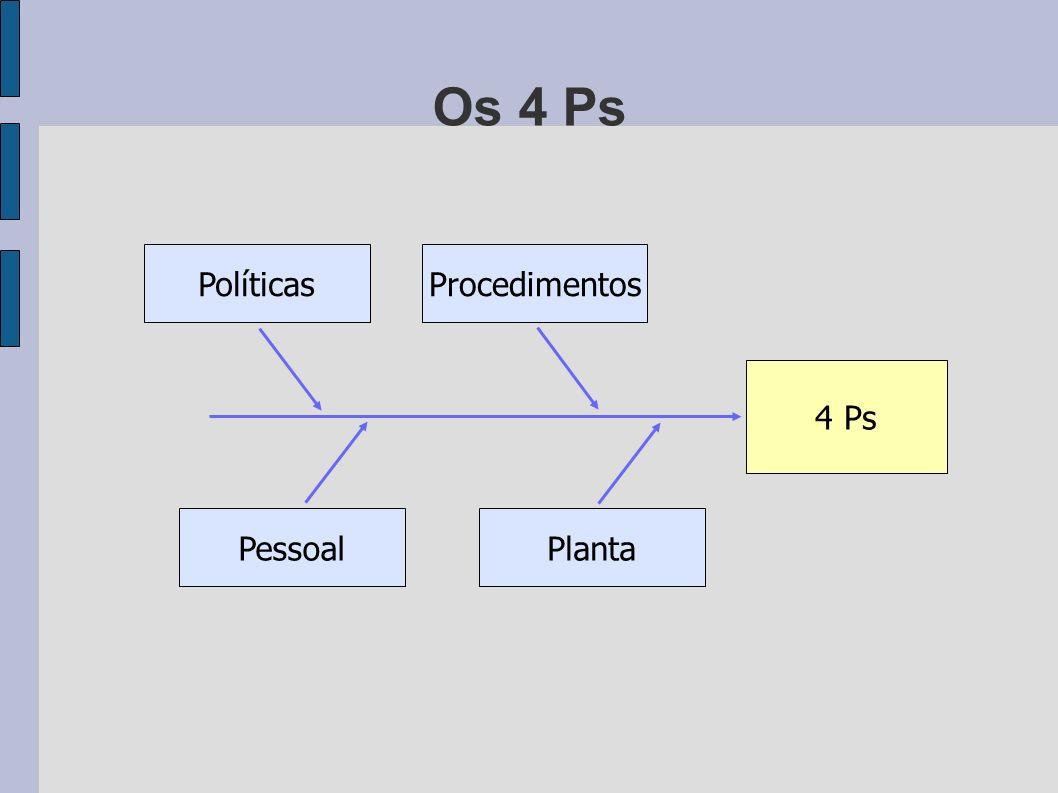 Os 4 Ps Políticas Procedimentos 4 Ps Pessoal Planta