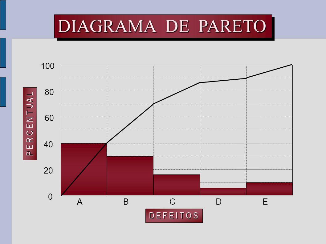 DIAGRAMA DE PARETO P E R C E N T U A L D E F E I T O S 20 40 A B D C E