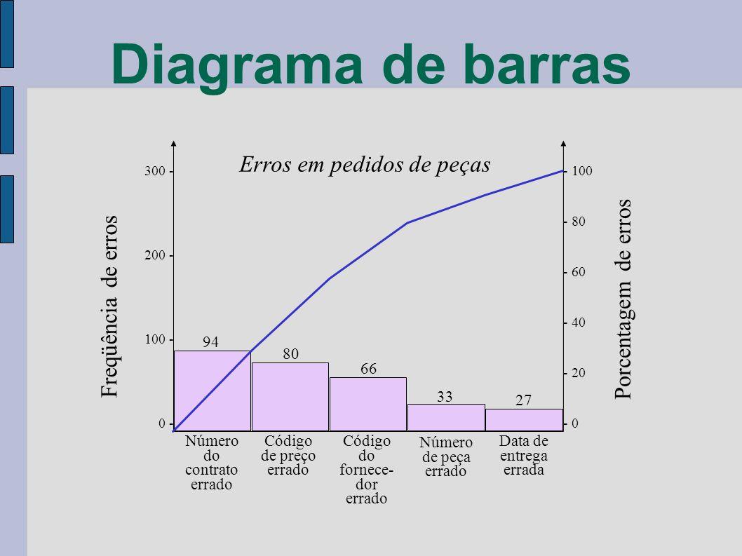 Diagrama de barras Erros em pedidos de peças Porcentagem de erros