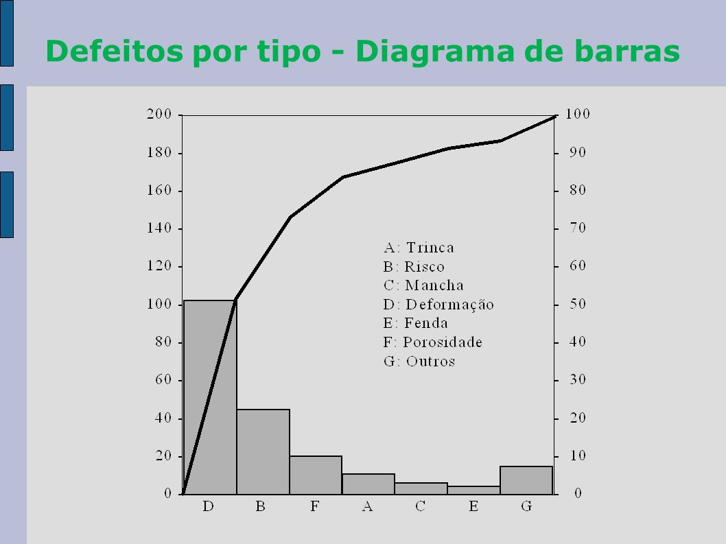 Defeitos por tipo - Diagrama de barras