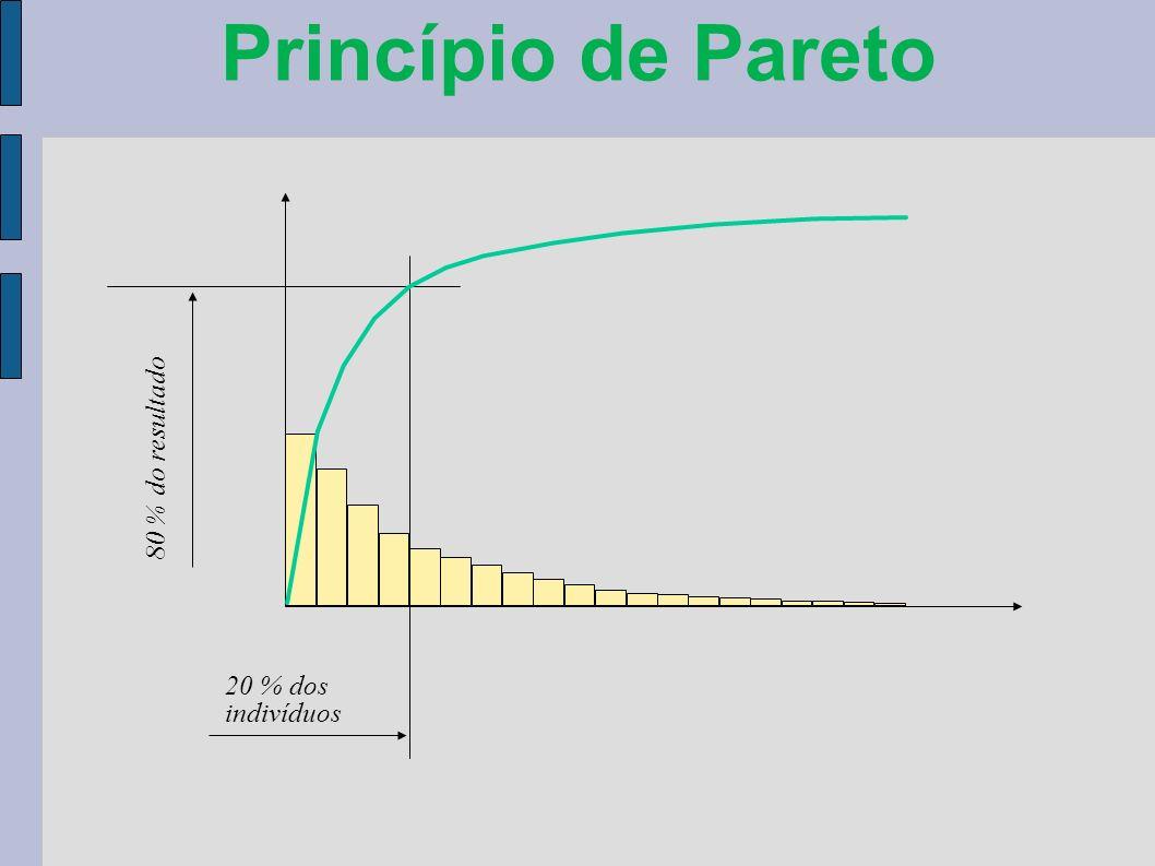 Princípio de Pareto 80 % do resultado 20 % dos indivíduos