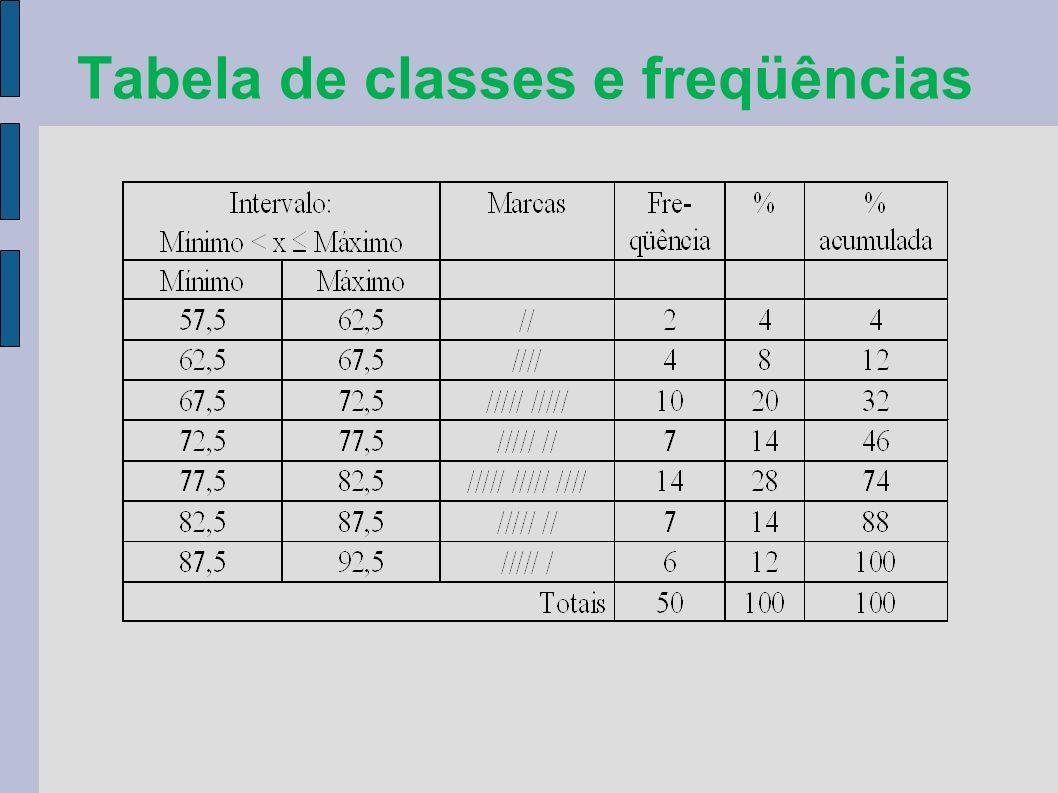 Tabela de classes e freqüências