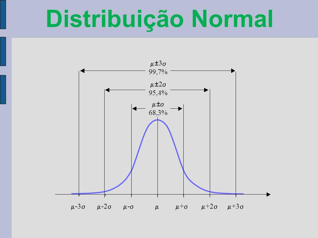 Distribuição Normal m ±3 s 99,7% m ±2 s 95,4% m ± s 68,3%