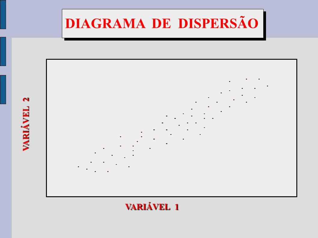 DIAGRAMA DE DISPERSÃO VARIÁVEL 1 VARIÁVEL 2