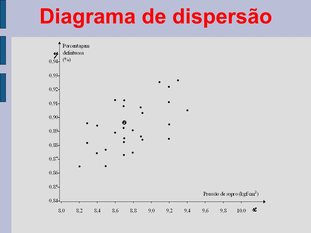 Diagrama de dispersão