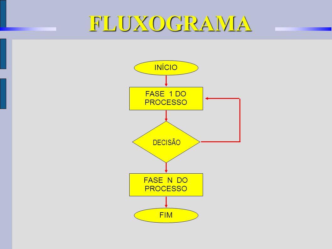 FLUXOGRAMA INÍCIO FASE 1 DO PROCESSO DECISÃO FASE N DO PROCESSO FIM