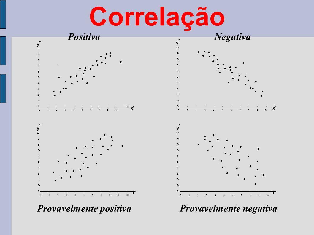 Correlação Positiva Negativa Provavelmente positiva