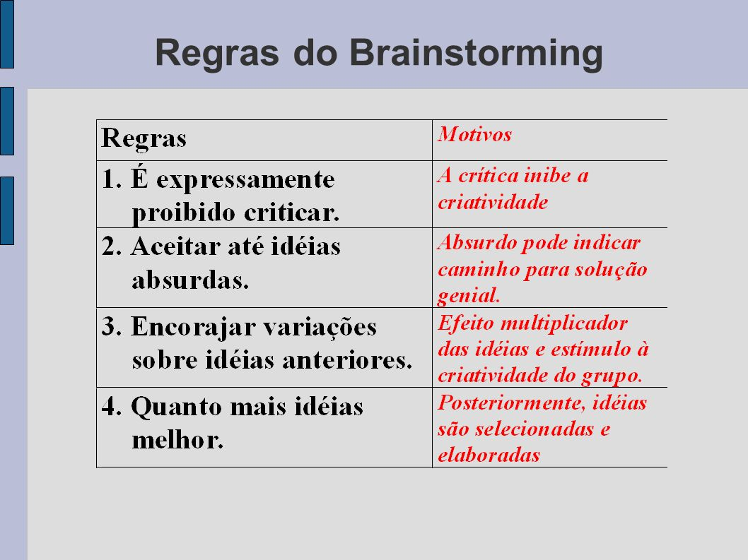 Regras do Brainstorming