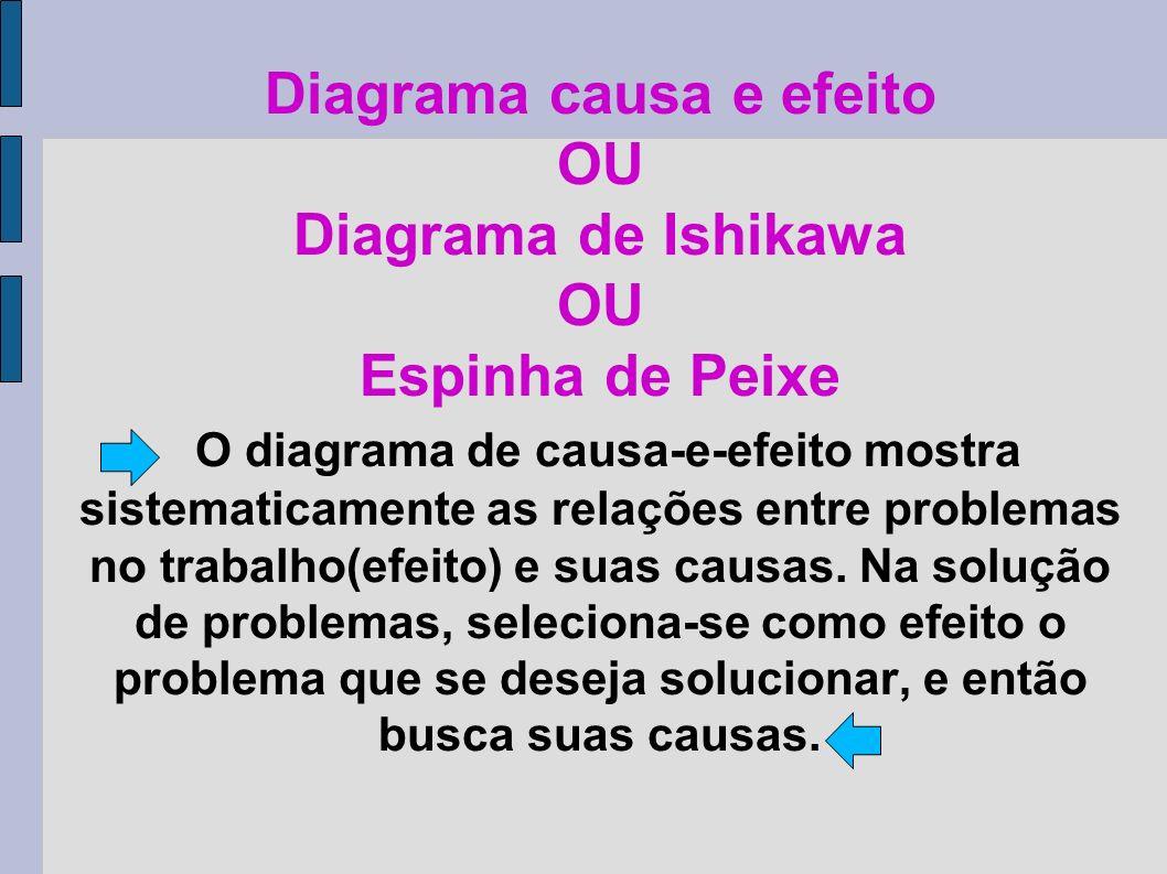 Diagrama causa e efeito OU Diagrama de Ishikawa OU Espinha de Peixe O diagrama de causa-e-efeito mostra sistematicamente as relações entre problemas no trabalho(efeito) e suas causas.