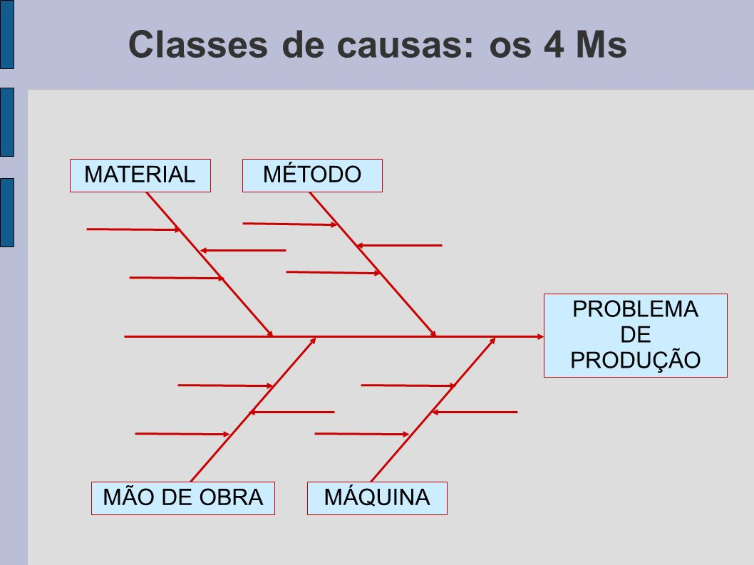 Classes de causas: os 4 Ms