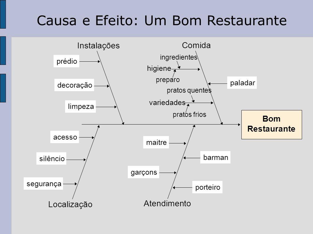 Causa e Efeito: Um Bom Restaurante
