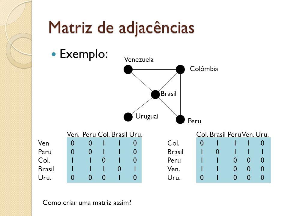 Matriz de adjacências Exemplo: Venezuela Colômbia Brasil Uruguai Peru