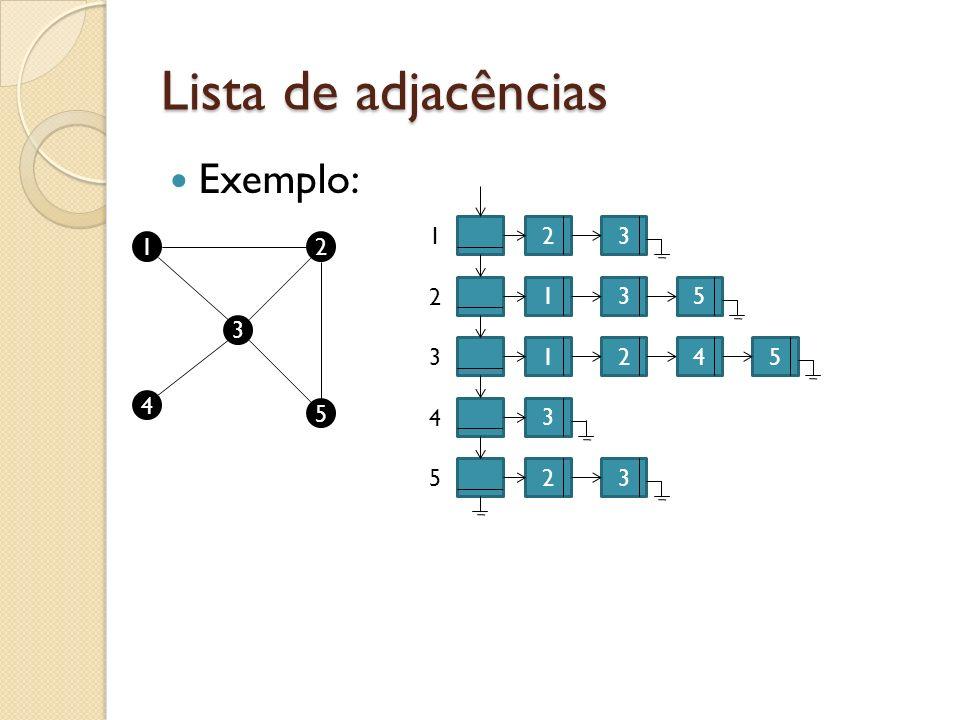 Lista de adjacências Exemplo: 1 2 3 1 2 2 1 3 5 3 3 1 2 4 5 4 5 4 3 5