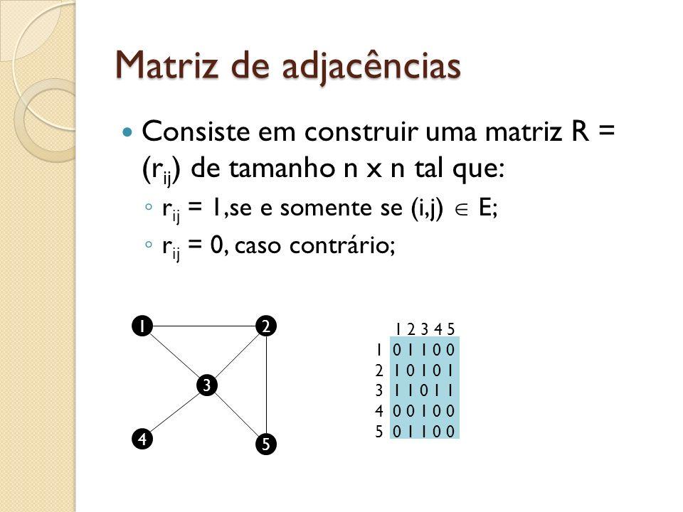 Matriz de adjacências Consiste em construir uma matriz R = (rij) de tamanho n x n tal que: rij = 1,se e somente se (i,j)  E;