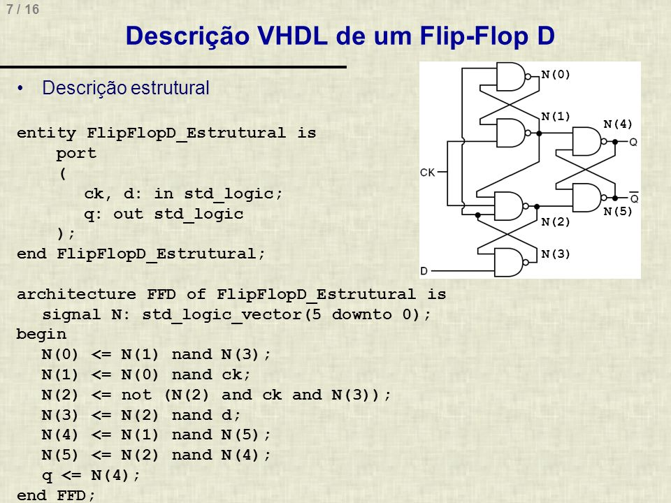 Descrição VHDL de um Flip-Flop D