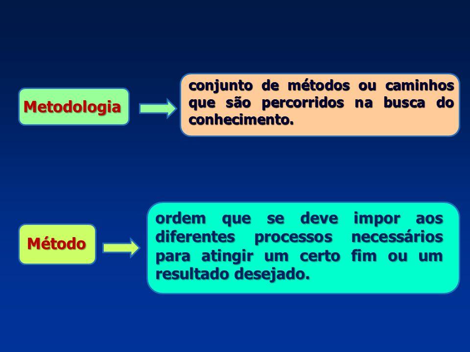 conjunto de métodos ou caminhos que são percorridos na busca do conhecimento.