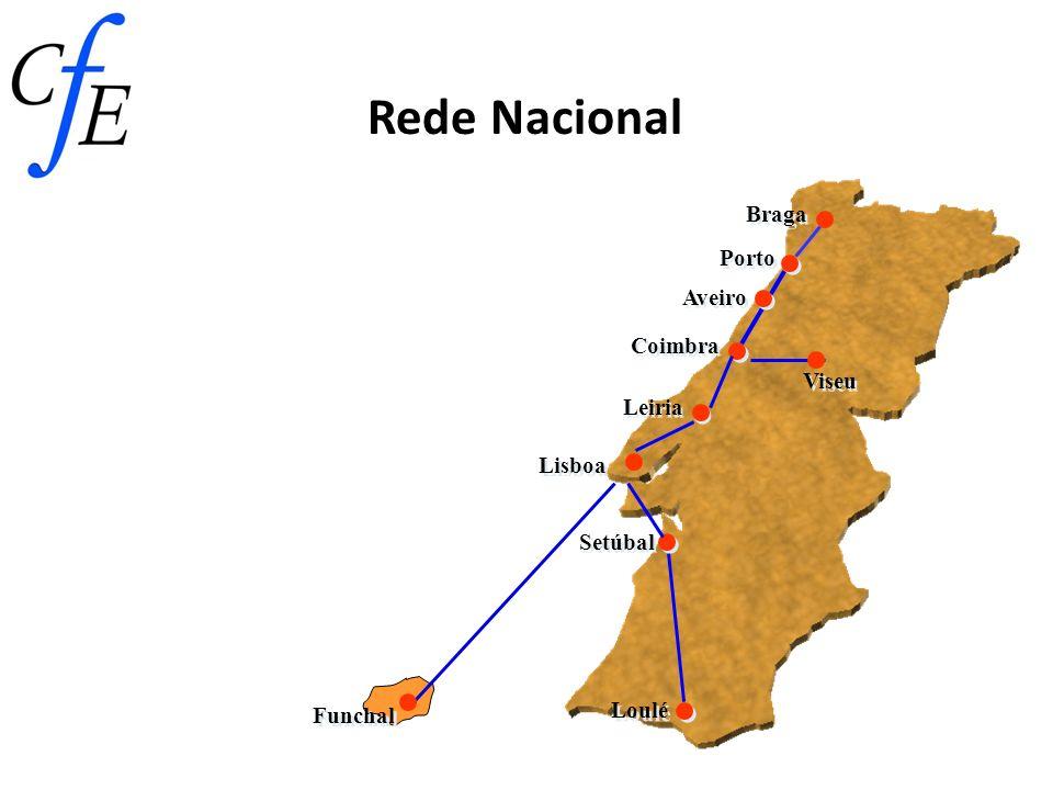 Rede Nacional Braga Porto Aveiro Coimbra Viseu Leiria Lisboa Setúbal