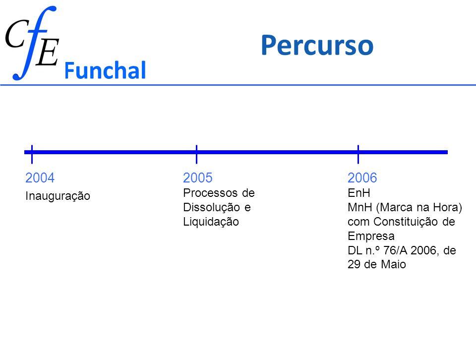 Percurso Funchal 2004 2005 Processos de Dissolução e Liquidação 2006