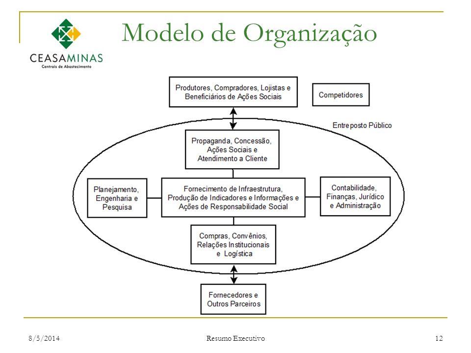 Modelo de Organização 30/03/2017 Resumo Executivo