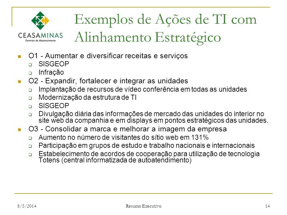 Exemplos de Ações de TI com Alinhamento Estratégico
