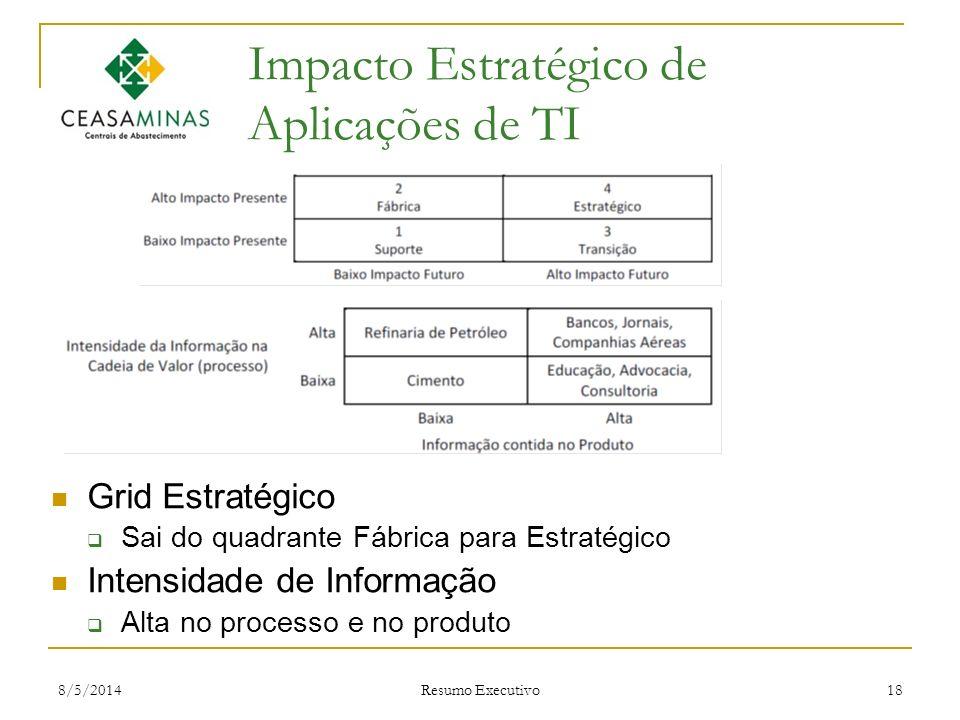 Impacto Estratégico de Aplicações de TI