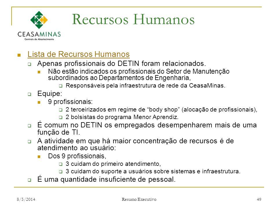 Recursos Humanos Lista de Recursos Humanos