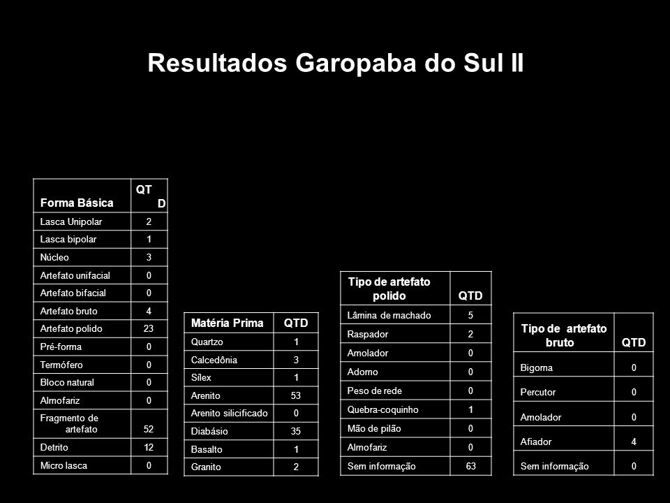 Resultados Garopaba do Sul II