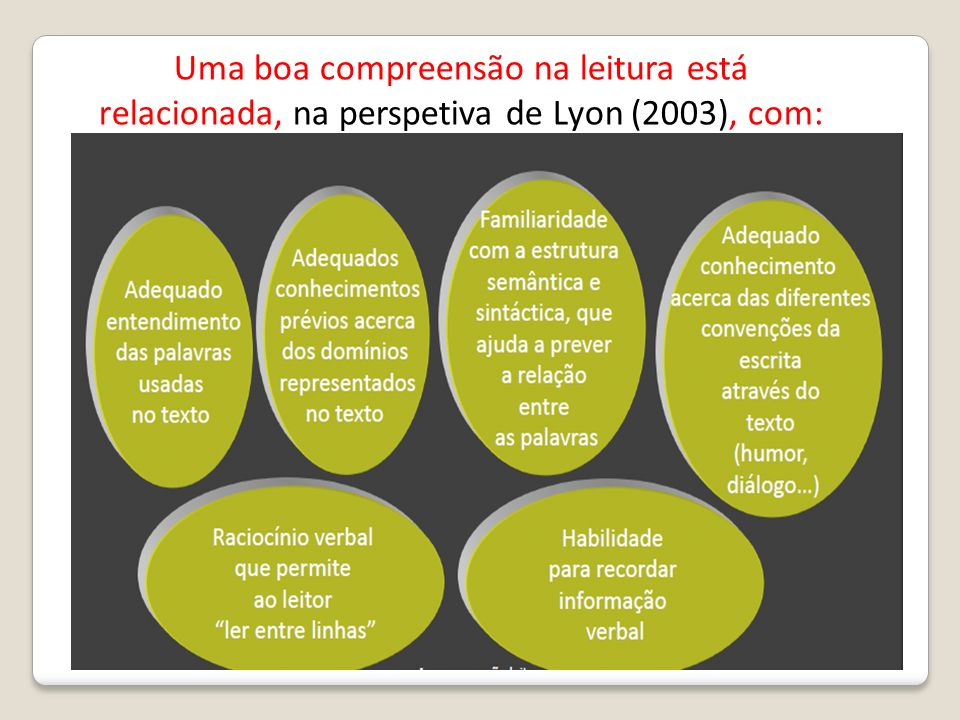 Uma boa compreensão na leitura está relacionada, na perspetiva de Lyon (2003), com: