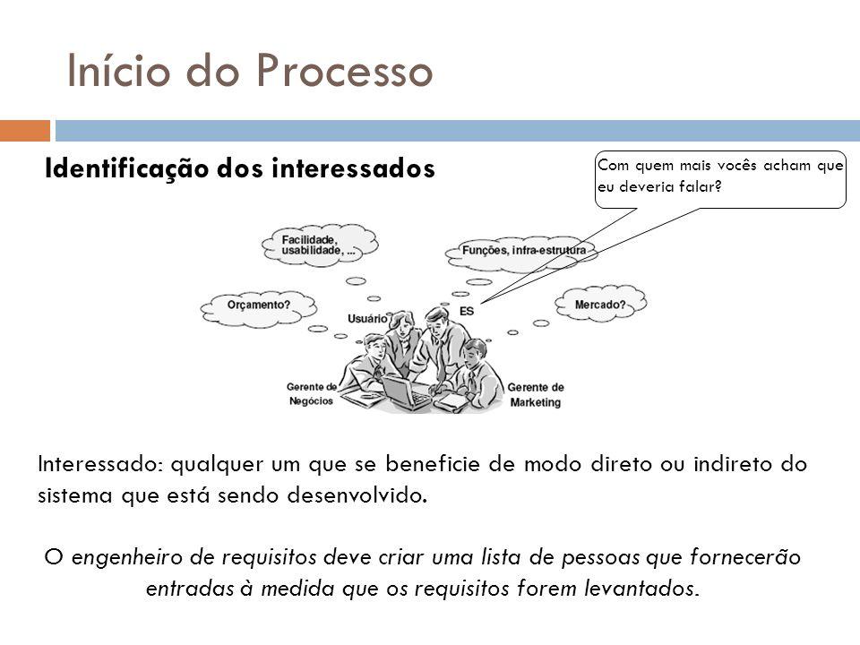 Início do Processo Identificação dos interessados