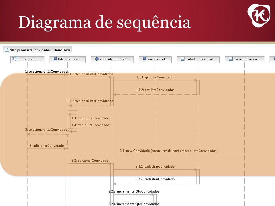 Diagrama de sequência Diagrama de sequência