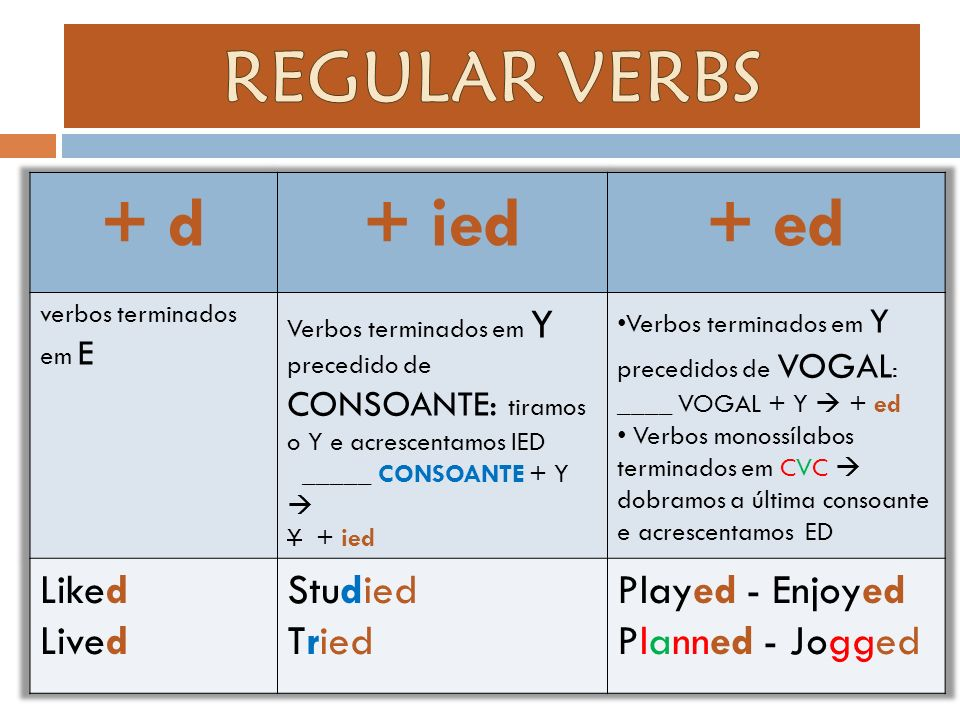 REGULAR VERBS + d + ied + ed Liked Lived Studied Tried