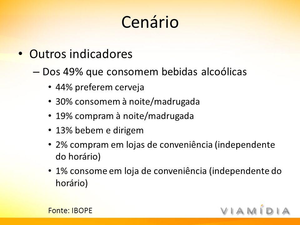 Cenário Outros indicadores Dos 49% que consomem bebidas alcoólicas
