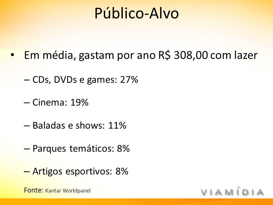 Público-Alvo Em média, gastam por ano R$ 308,00 com lazer