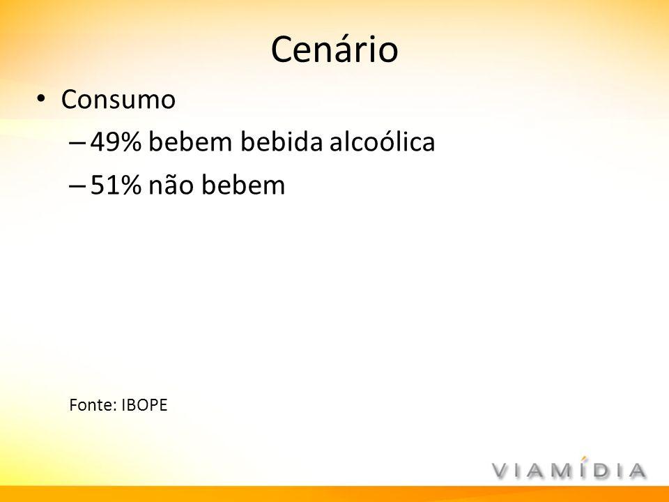 Cenário Consumo 49% bebem bebida alcoólica 51% não bebem Fonte: IBOPE