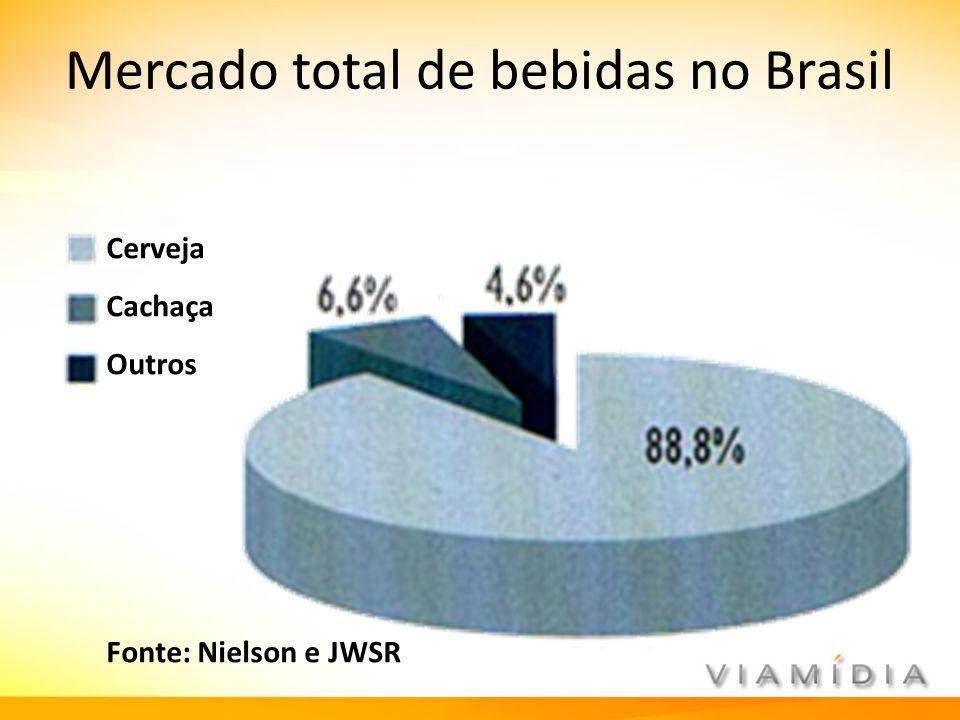 Mercado total de bebidas no Brasil