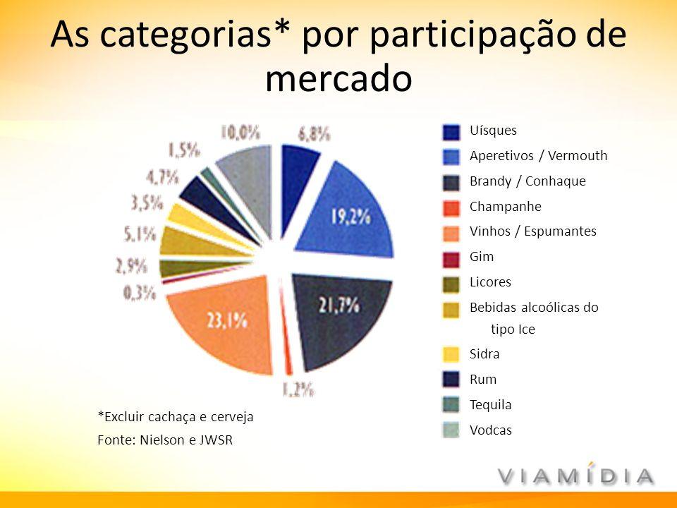 As categorias* por participação de mercado