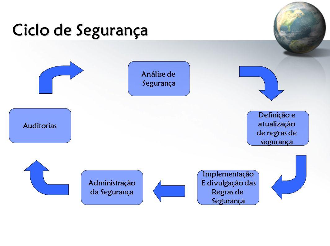Ciclo de Segurança Análise de Segurança Auditorias Definição e