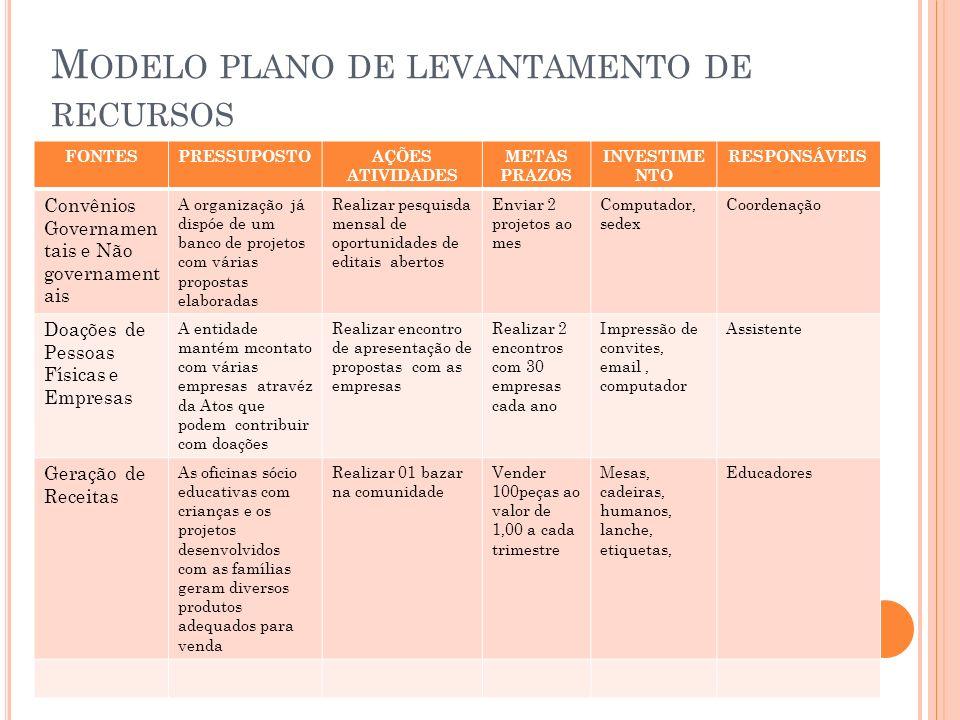 Modelo plano de levantamento de recursos