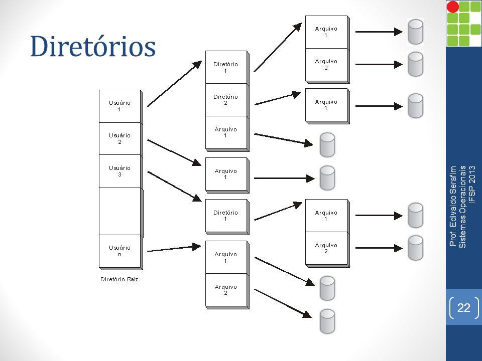 Diretórios Prof. Edivaldo Serafim Sistemas Operacionais IFSP 2013