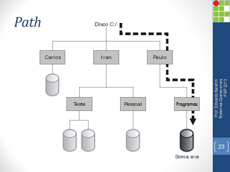 Path Prof. Edivaldo Serafim Sistemas Operacionais IFSP 2013