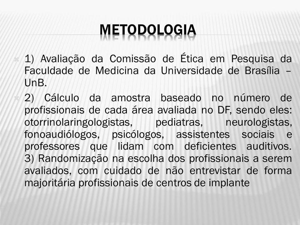 METODOLOGIA 1) Avaliação da Comissão de Ética em Pesquisa da Faculdade de Medicina da Universidade de Brasília – UnB.