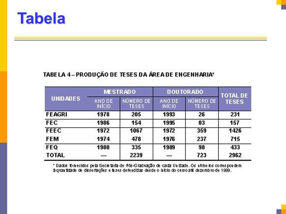 Tabela A tabela ao contrário do quadro o titulo vem acima da tabela.